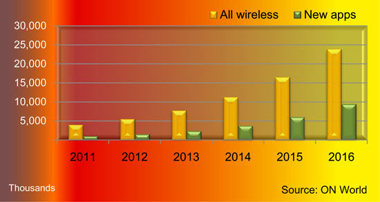 wireless_sensor_networks_trend_2011_2016